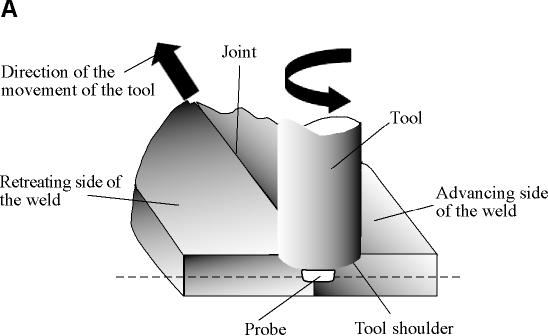 friction welding diagram    friction    stir    welding       welding    parameters     friction    stir    welding       welding    parameters