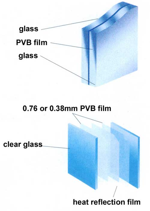 Safety Glass Design And Applications