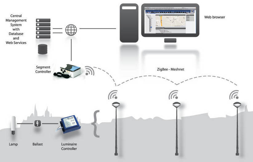 Schreder Launches Owlet Nightshift A Brand New Wireless