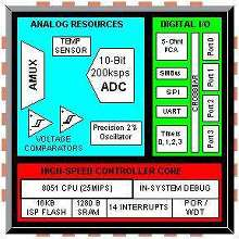 Mixed-Signal Microcontroller is offered in tiny packages.