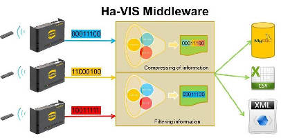Middleware integrates RFID hardware into software systems.