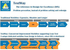 Process Optimization Software uses Lean Test approach.