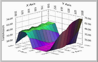 Raman Microspectrometers offer spectral surface mapping.