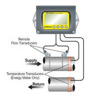 Clamp-On Ultrasonic Flow Meter eliminates need for shut-down.