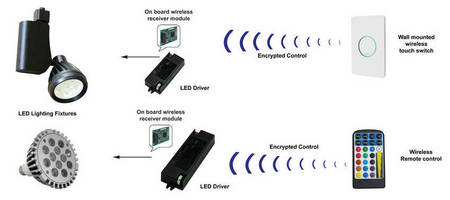 OEM Lighting Controls include touch and remote options.