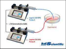 Syringe Pump System supports 2 independent flow rates.
