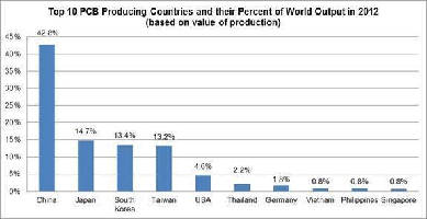 World PCB Market  grew 1.7% in 2012.