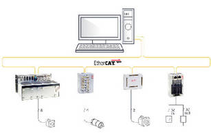 Soft Controller offers network failure detection feature.