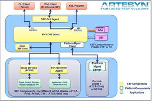ATCA System Management Software accelerates integration.