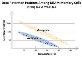 DRAM Modules operate over wide temperature range.