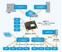 Multiradio System-on-Module supports Linux platform.