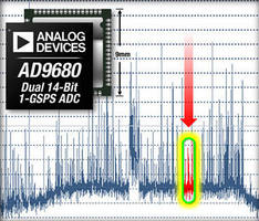 Dual-Channel 14-bit ADC fosters direct RF sampling.