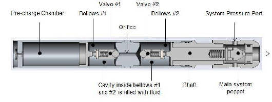 Bellows Seal withstands extreme system pressures.