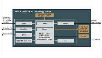 Bluetooth® Smart Module accelerates integration and development.