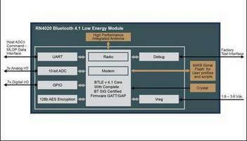 Bluetooth® Smart Module accelerates integration and development.