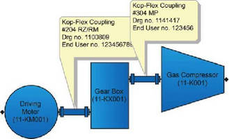 Asset Management Tool  tracks critical drivetrain couplings.