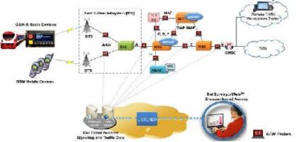 Gsm-based mobile communication in turkey essay