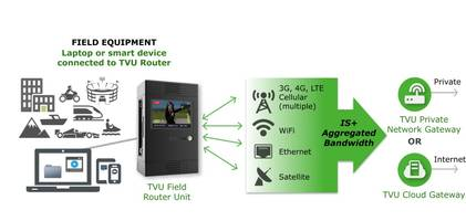 TVU Router offers 200 Mbps of internet connectivity.