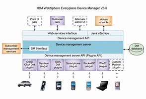 Software offers device management for service providers.