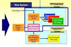 Projector Light Control System enhances color reproduction.