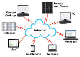 SPC Software is suited for cloud computing environment.