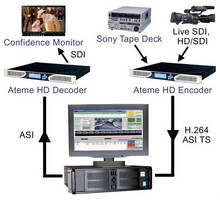 Encoding Workstation converts tape formats to MPEG-2 or H.264.
