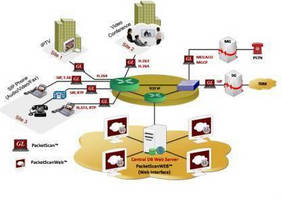 Network Analysis Software monitors Ethernet/IP/VoIP traffic.