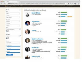 Recruiting Software identifies top developers based on merit.