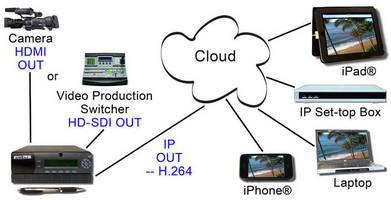 Portable Streaming/Encoding Appliance operates in real-time.