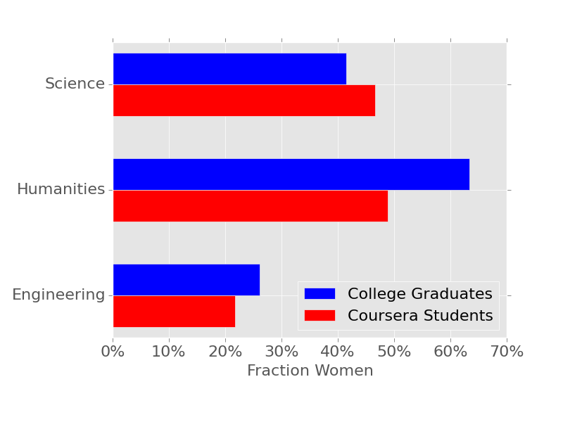 Comparison of college and Coursera female student fraction by field.