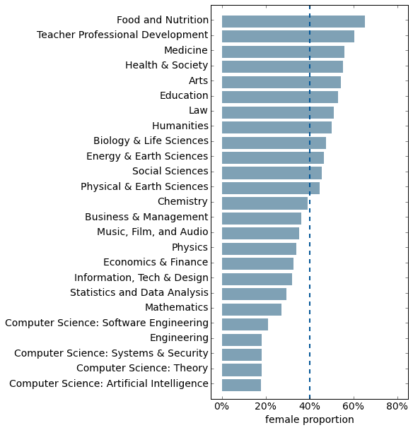 Median Coursera class female student fraction by topic.