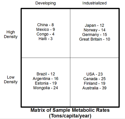 Metabolic Rates in Various Countries