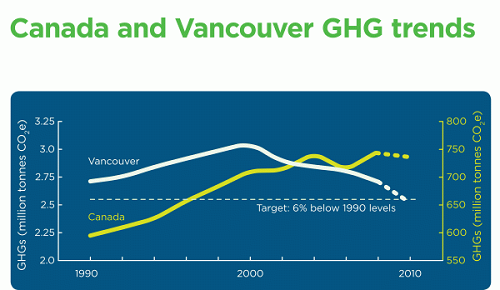 Vancouver GHG trend chart