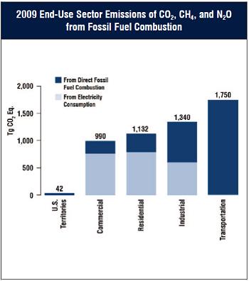 EPA GHG emissions chart