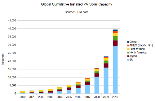Global installed PV solar capacity