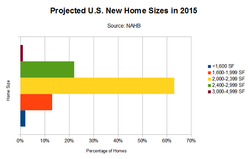 Projected US new home sizes in 2015