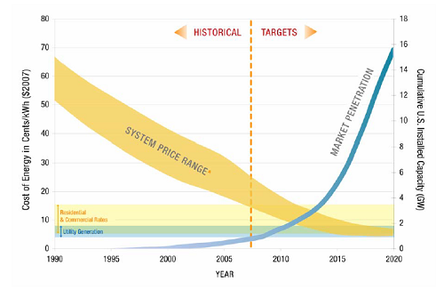 Solar costs and market penetration projection