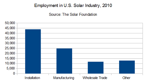 Employment in US solar industry