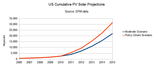 US solar projection