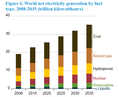 World electricity generation by fuel type