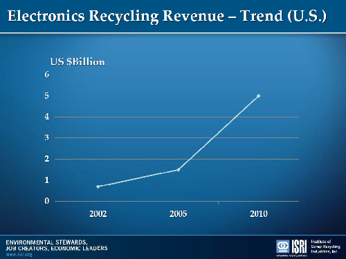 Growth in e-cycling revenue
