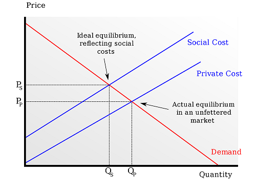Price Quantity chart on externalities