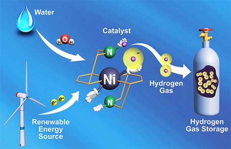 Getting Hydrogen Out Of Natural Gas For Cars