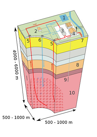 Drawing of a geothermal system