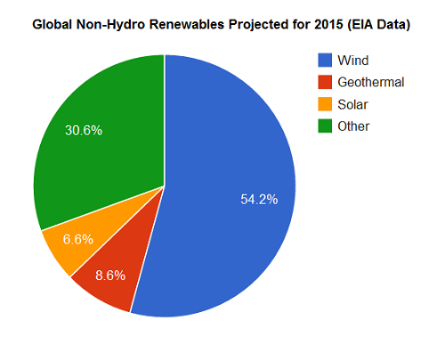 Global renewables projected for 2015