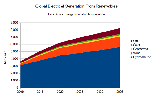 Chart showing electrical generation from renewables 2008-2035