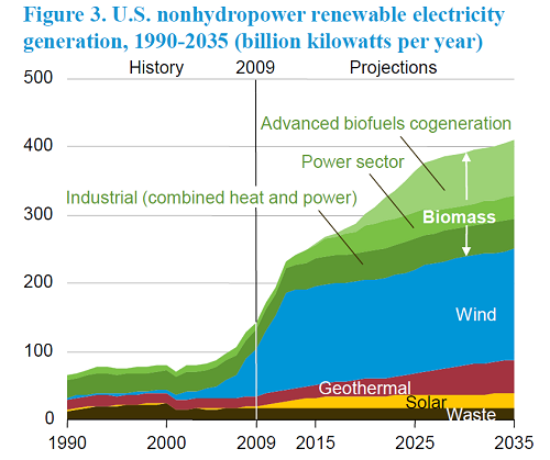 Renewables projected from 2008 to 2035
