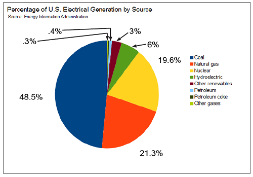 Percentage of US power generation by source