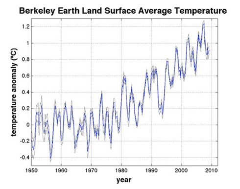 Chart showing surface temperature 1950 to present
