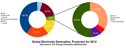 Pie chart showing global sources for electricity generation